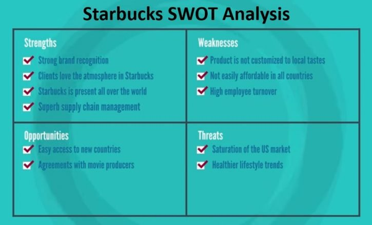 Starbucks SWOT Analysis