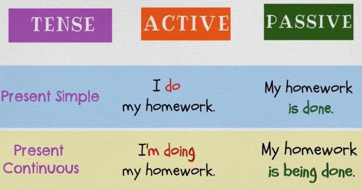 New English Grammar Rules