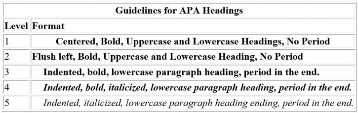 Guidelines for APA headings and subheadings