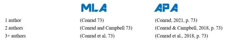 MLA versus APA Style