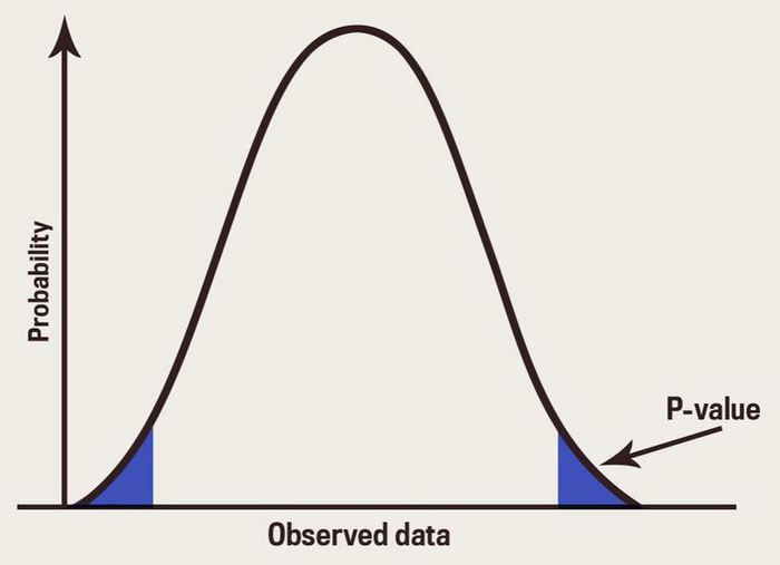 p-value and statistical analysis