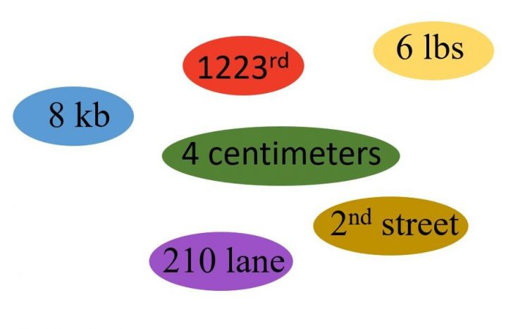 Numbers in MLA format
